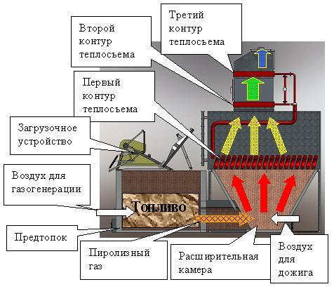 Водогрейные газомазутные котлы типов ПТВМ-30М КВ-ГМ-35-150М предназначены для установки.